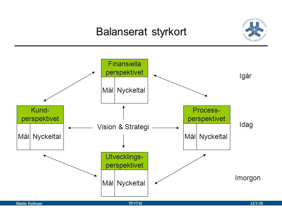 Balanserat styrkort Finansiella perspektivet Igår Mål Nyckeltal Kund-