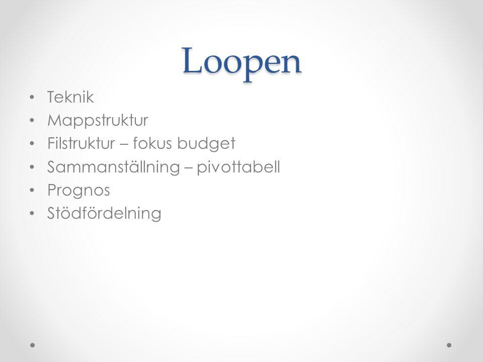 Loopen Teknik Mappstruktur Filstruktur – fokus budget