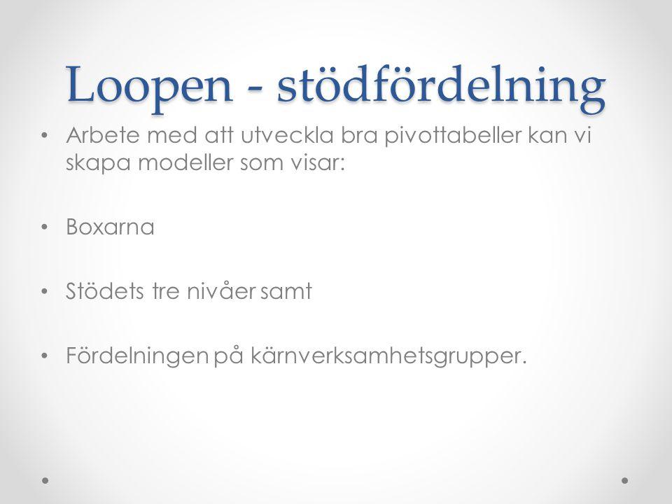 Loopen - stödfördelning