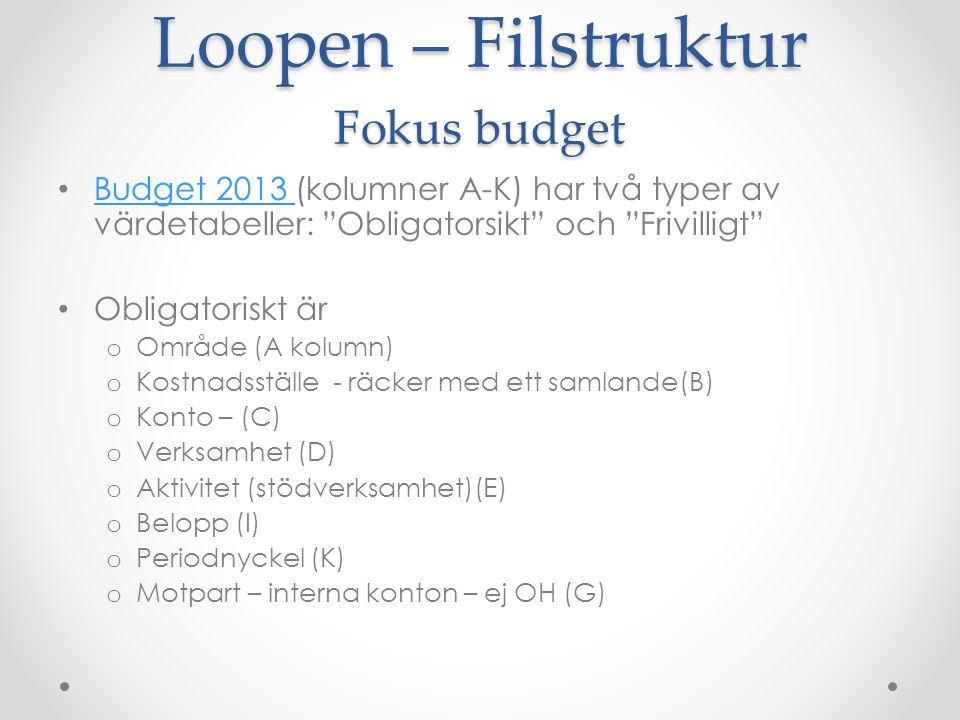 Loopen – Filstruktur Fokus budget