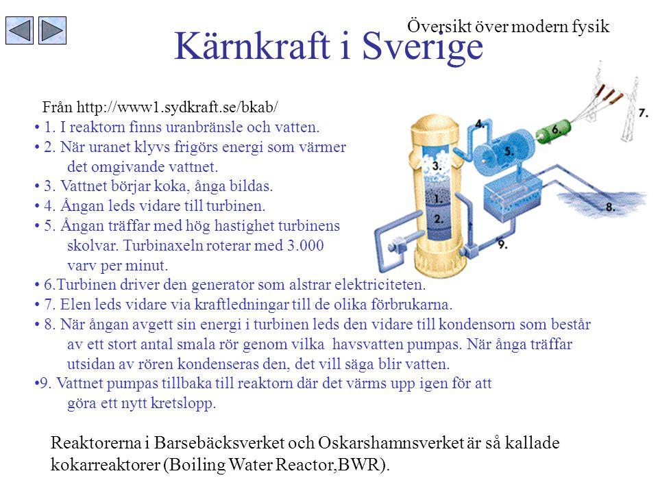 Kärnkraft i Sverige Översikt över modern fysik
