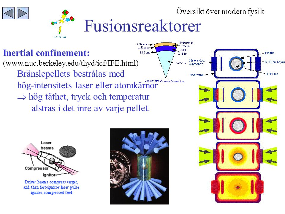 Fusionsreaktorer Inertial confinement: Bränslepellets bestrålas med
