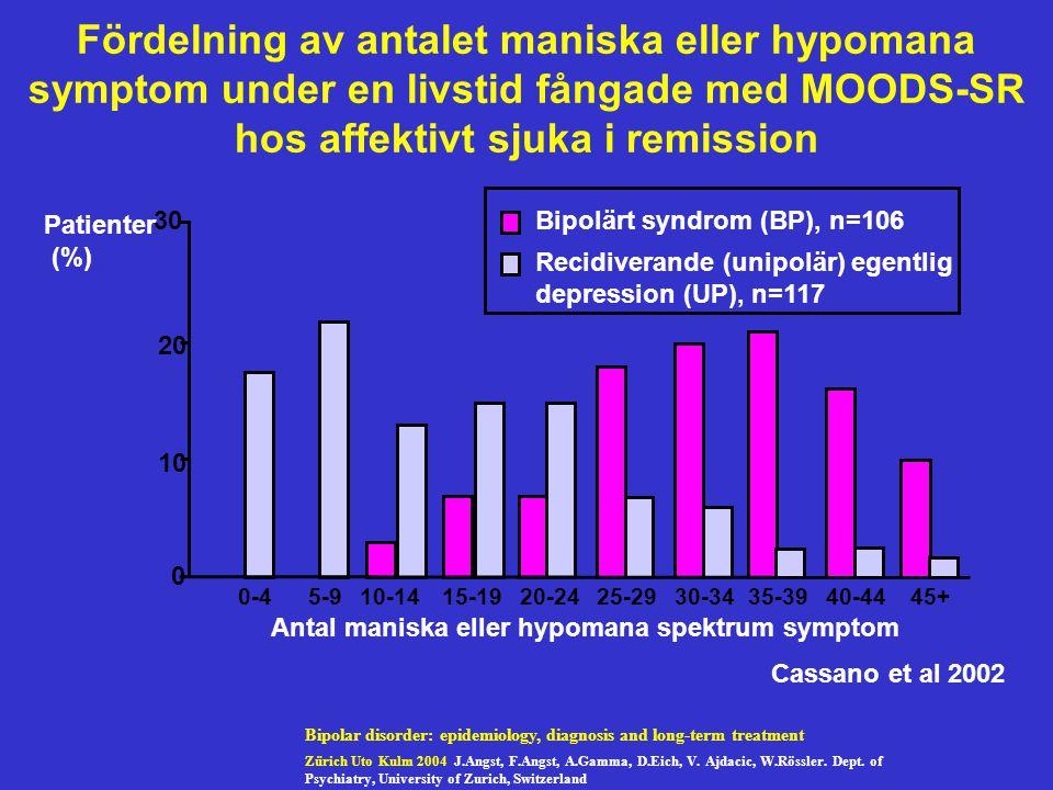 Antal maniska eller hypomana spektrum symptom