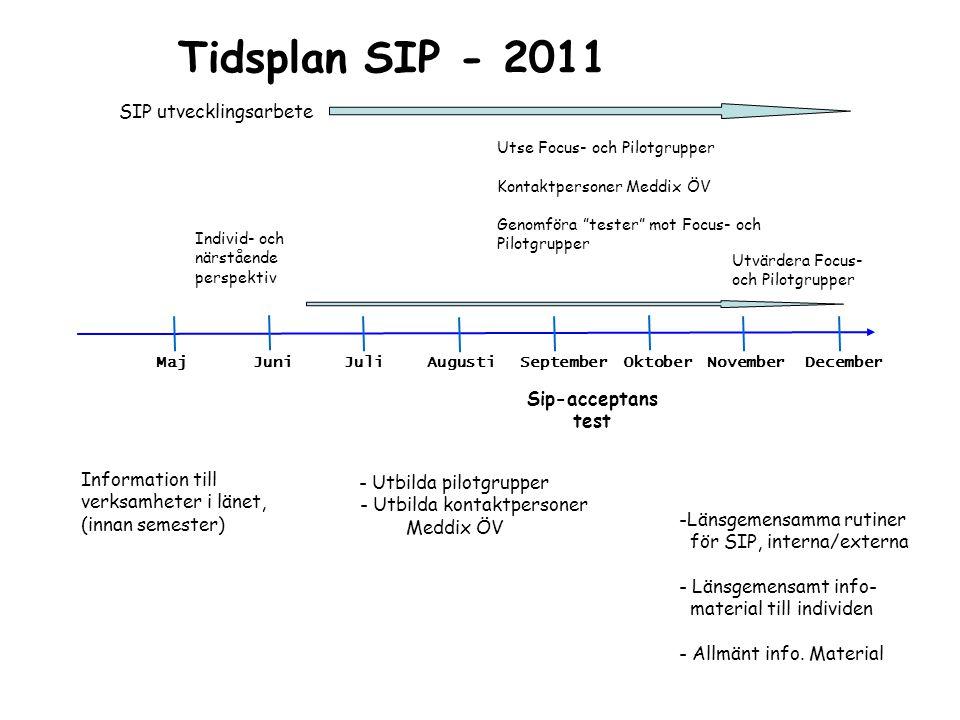 Tidsplan SIP - 2011 SIP utvecklingsarbete Sip-acceptans test