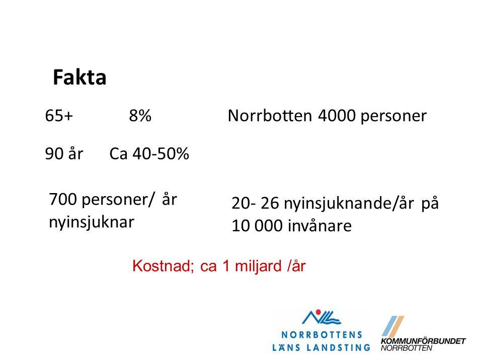 Fakta 65+ 8% Norrbotten 4000 personer 90 år Ca 40-50% 700 personer/ år
