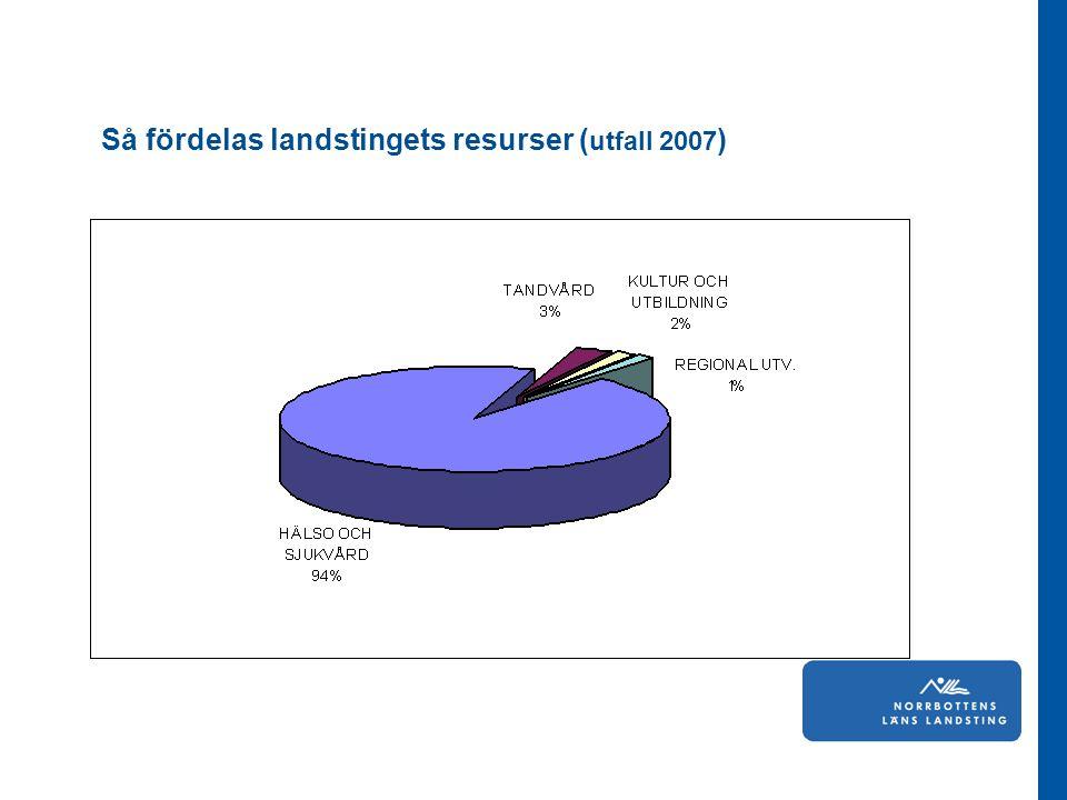 Så fördelas landstingets resurser (utfall 2007)