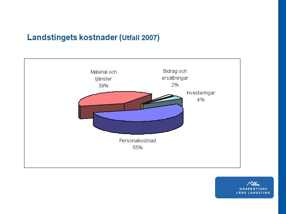 Landstingets kostnader (Utfall 2007)