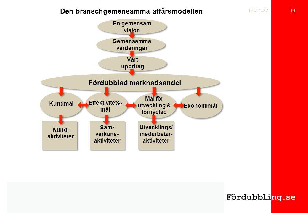 Den branschgemensamma affärsmodellen