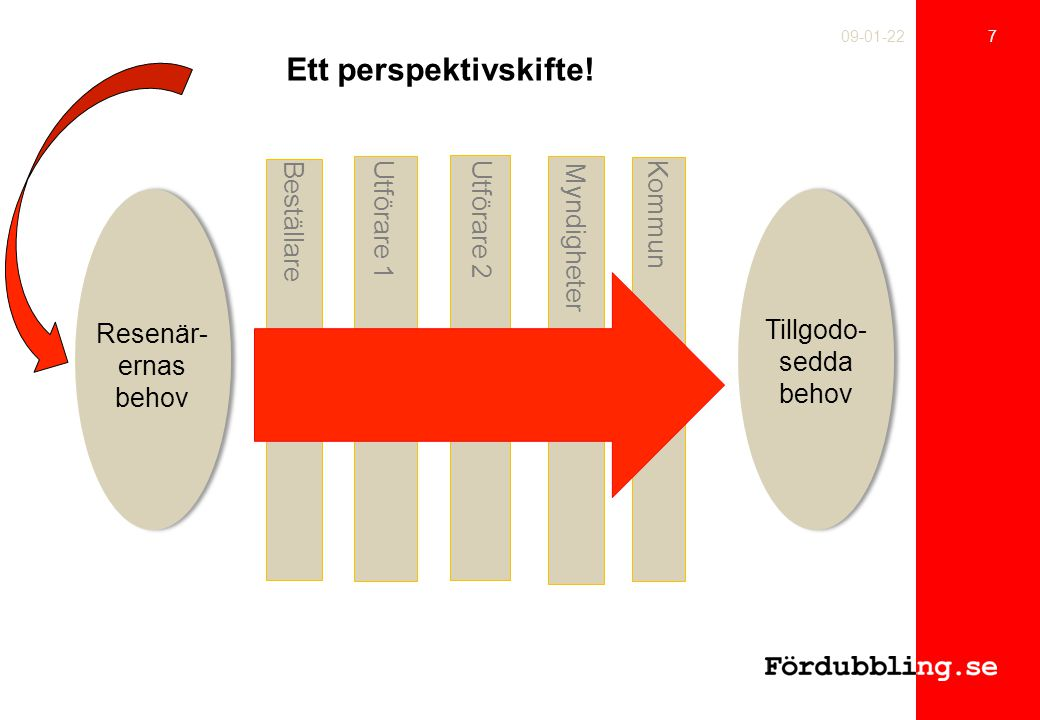 Ett perspektivskifte! Kommun Beställare Utförare 1 Utförare 2