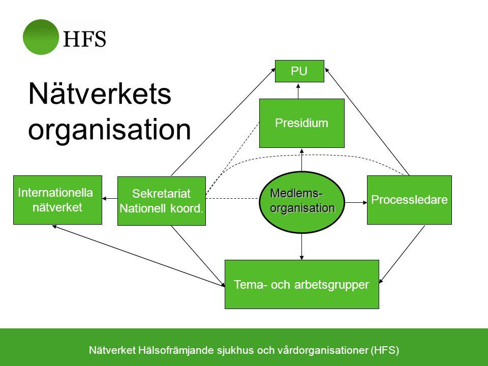 Nätverkets organisation