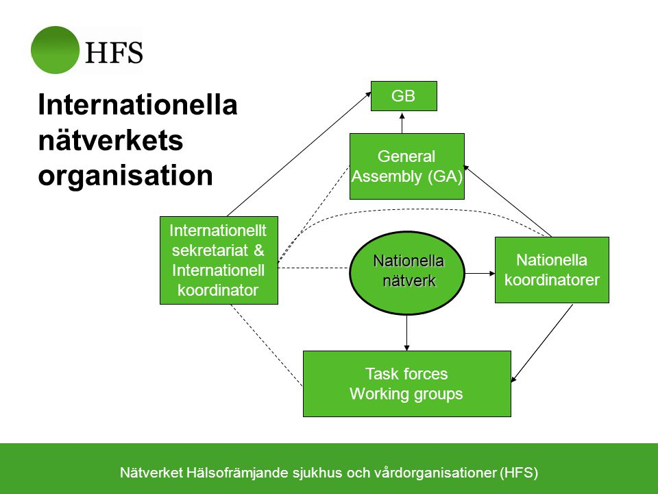 Internationella nätverkets organisation
