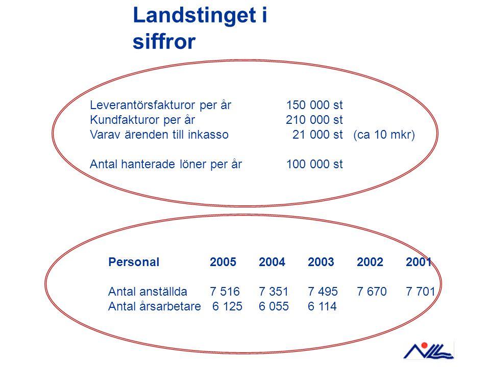 Landstinget i siffror Leverantörsfakturor per år 150 000 st