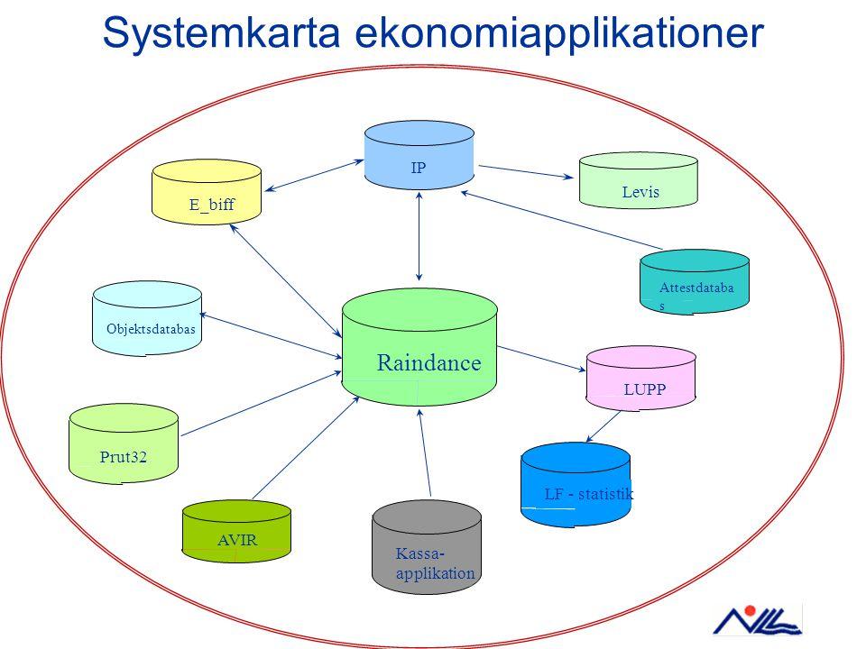 Systemkarta ekonomiapplikationer