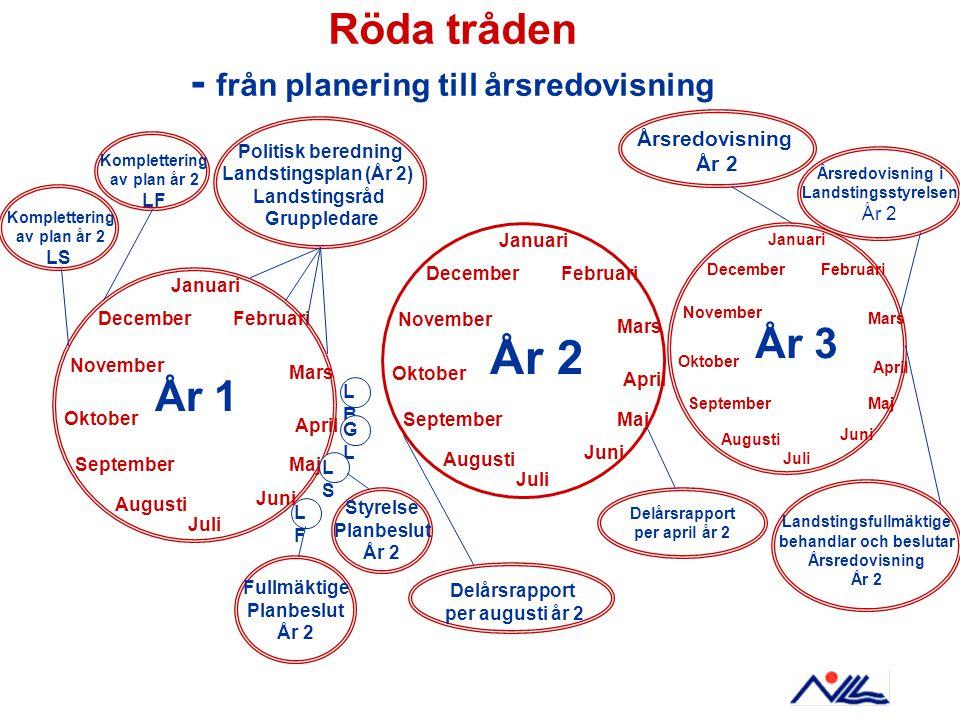 Röda tråden - från planering till årsredovisning