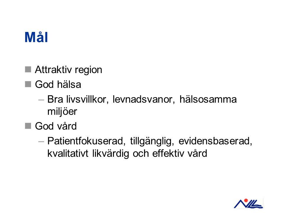 Mål Attraktiv region God hälsa