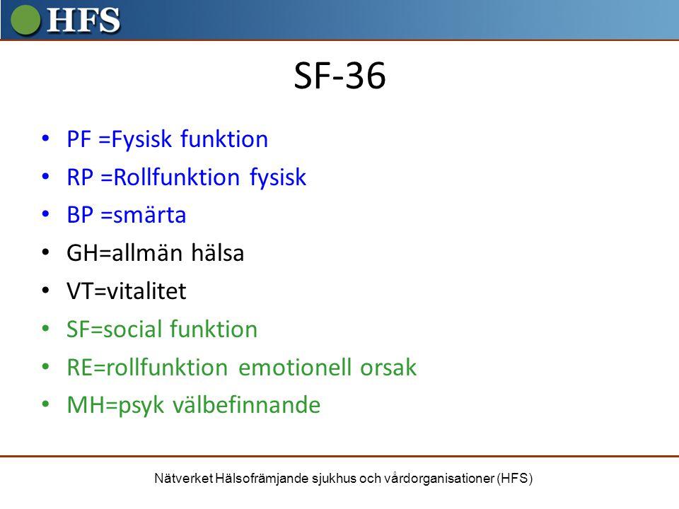 SF-36 PF =Fysisk funktion RP =Rollfunktion fysisk BP =smärta