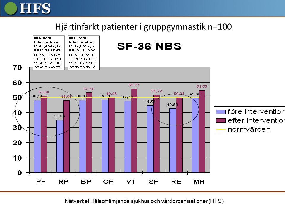 Hjärtinfarkt patienter i gruppgymnastik n=100