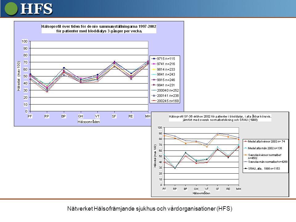 Mätningar i Skåne Profil över normvärden för dialyspatienter
