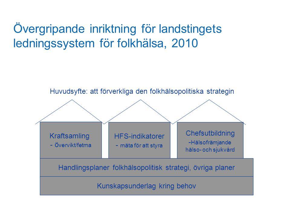 Övergripande inriktning för landstingets ledningssystem för folkhälsa, 2010