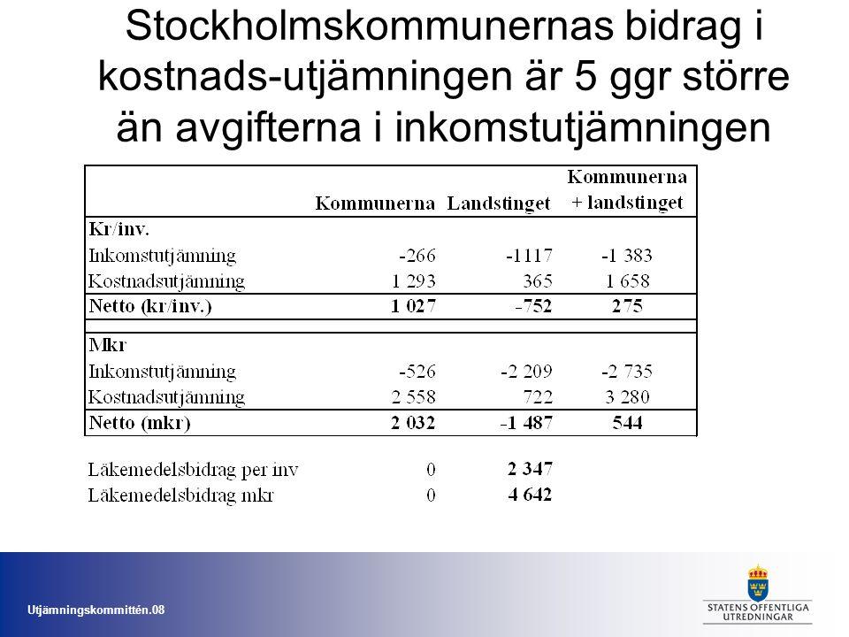 Stockholmskommunernas bidrag i kostnads-utjämningen är 5 ggr större än avgifterna i inkomstutjämningen