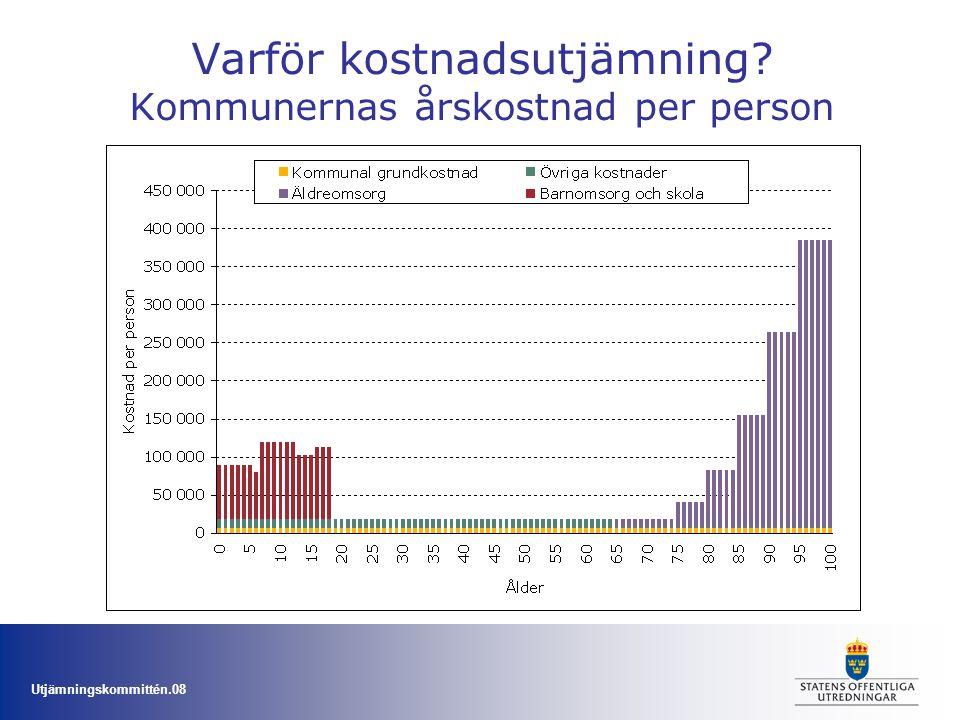 Varför kostnadsutjämning Kommunernas årskostnad per person
