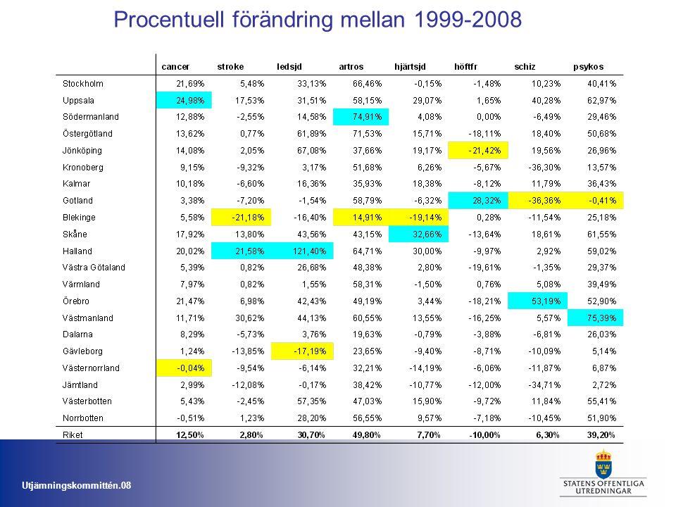 Procentuell förändring mellan 1999-2008