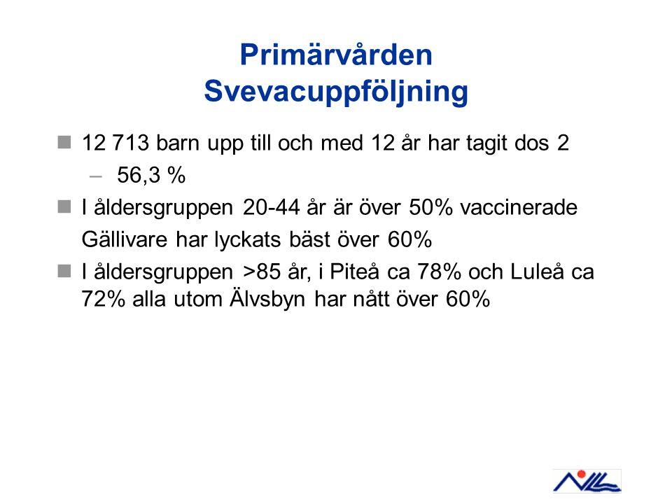 Primärvården Svevacuppföljning