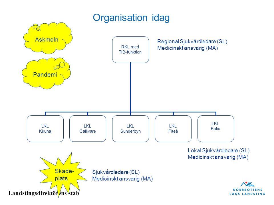 Organisation idag Askmoln Pandemi Skade- plats