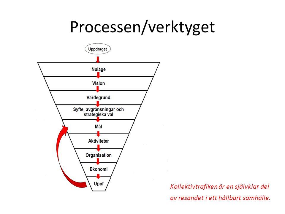 Processen/verktyget