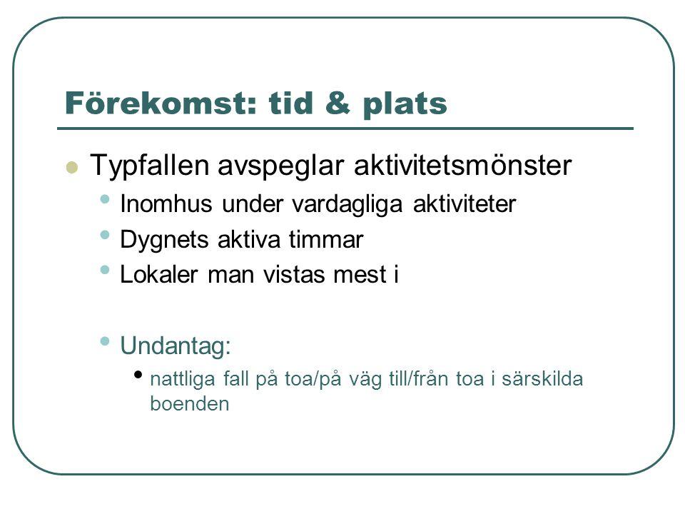 Förekomst: tid & plats Typfallen avspeglar aktivitetsmönster