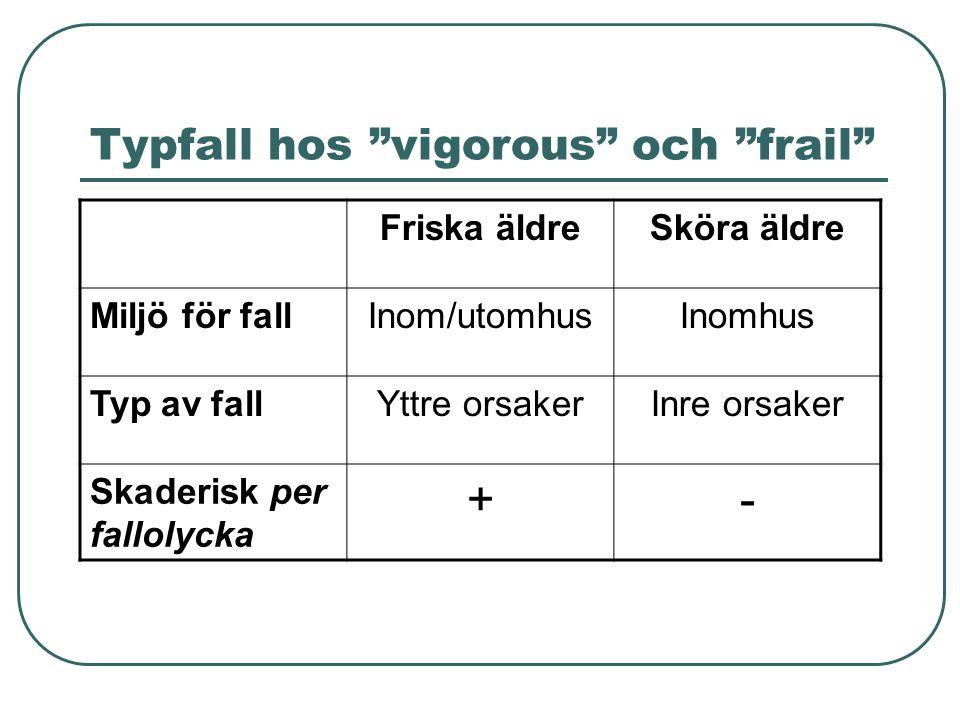 Typfall hos vigorous och frail