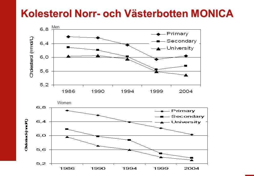 Kolesterol Norr- och Västerbotten MONICA