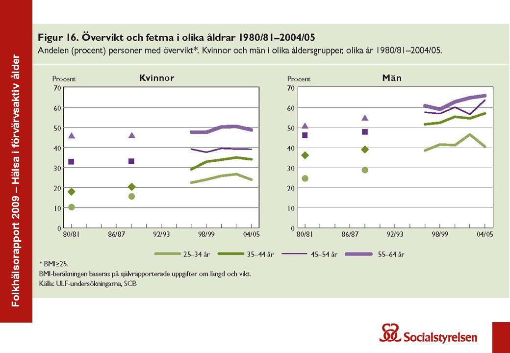 Folkhälsorapport 2009 – Hälsa i förvärvsaktiv ålder