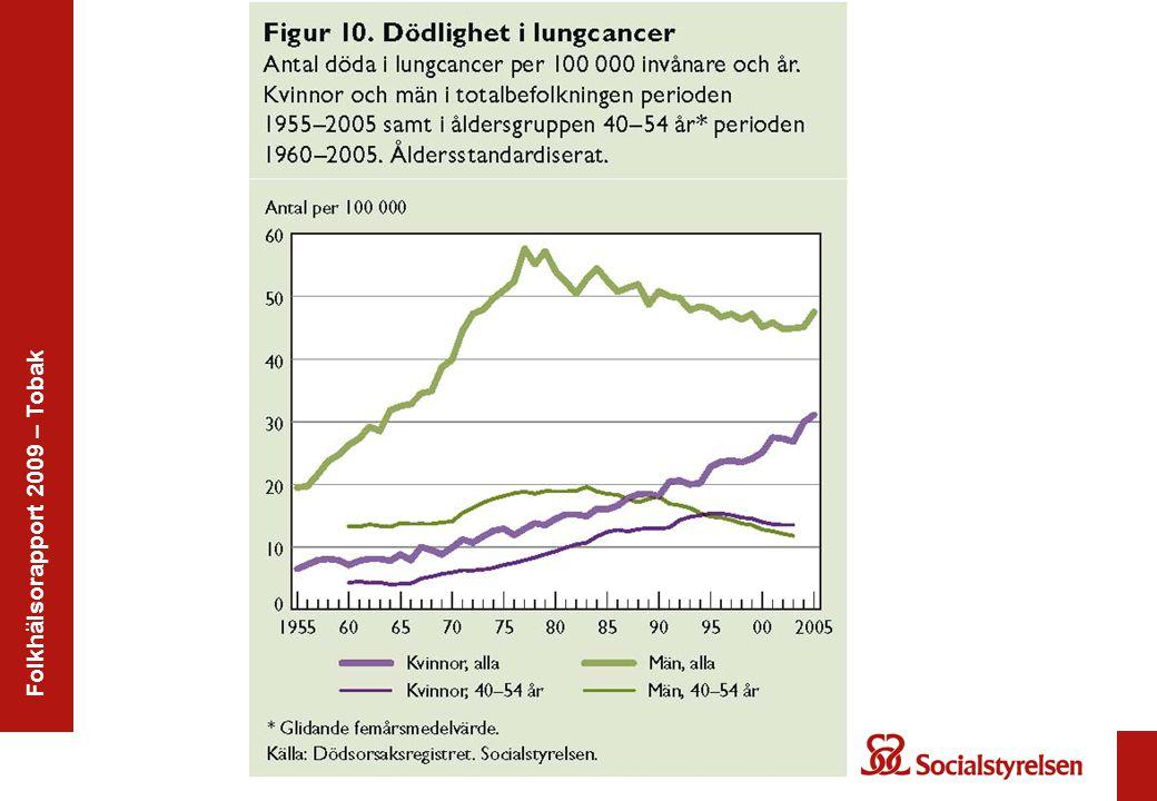 Folkhälsorapport 2009 – Tobak