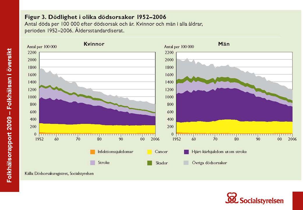Folkhälsorapport 2009 – Folkhälsan i översikt