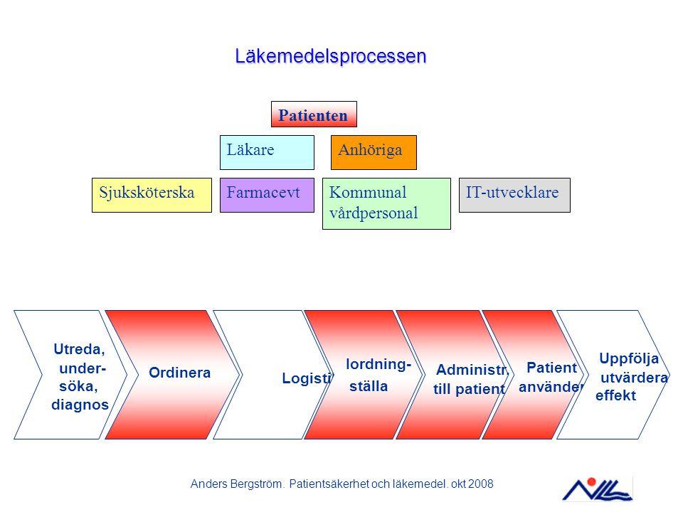 Anders Bergström. Patientsäkerhet och läkemedel. okt 2008
