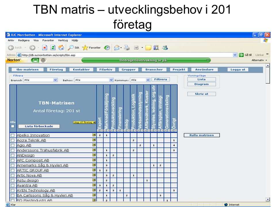 TBN matris – utvecklingsbehov i 201 företag
