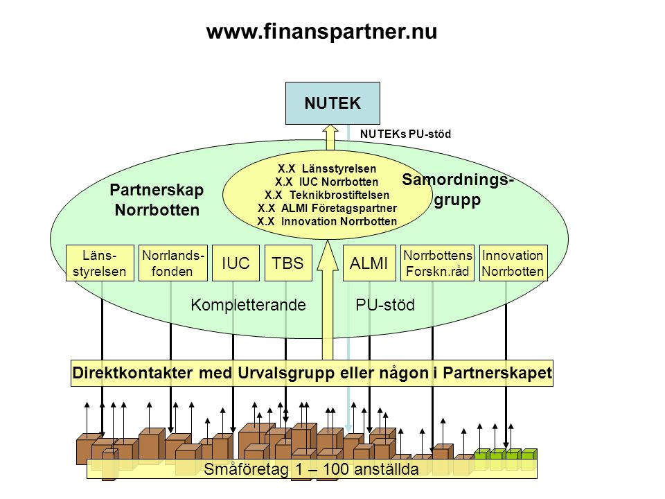 www.finanspartner.nu NUTEK Samordnings-grupp Partnerskap Norrbotten