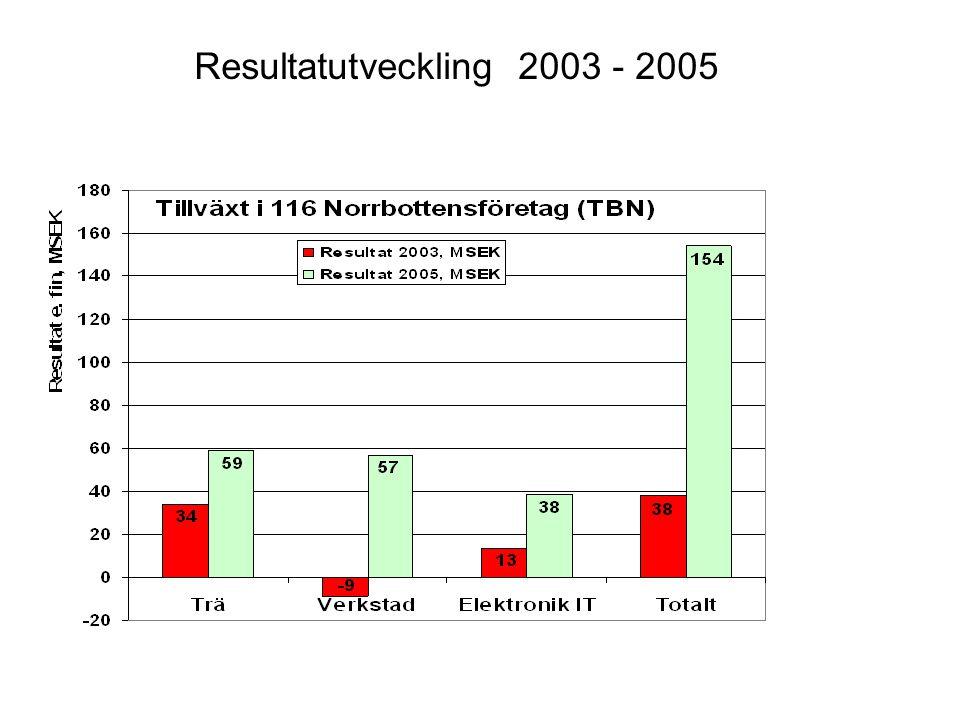Resultatutveckling 2003 - 2005