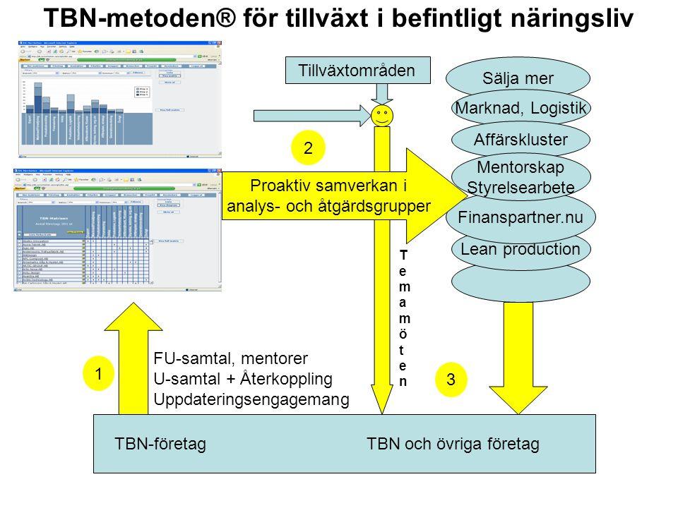 TBN-metoden® för tillväxt i befintligt näringsliv