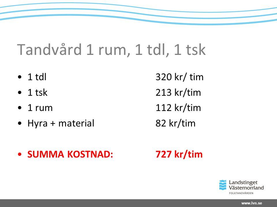 Tandvård 1 rum, 1 tdl, 1 tsk 1 tdl 320 kr/ tim 1 tsk 213 kr/tim