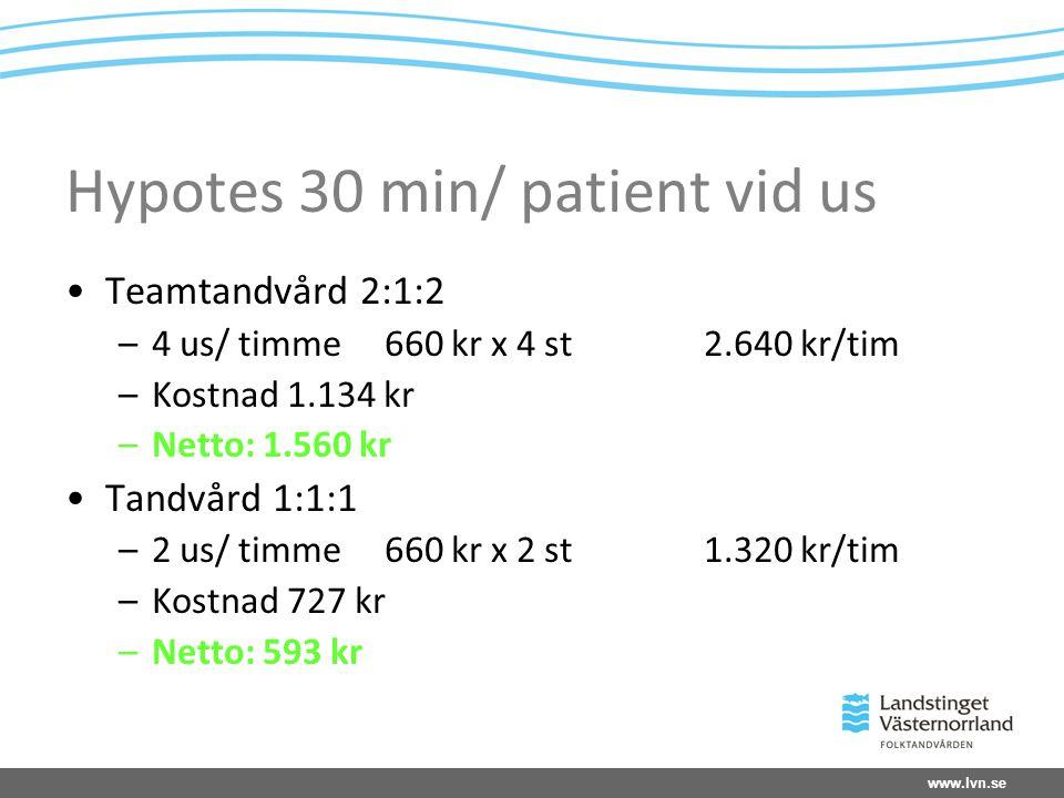 Hypotes 30 min/ patient vid us