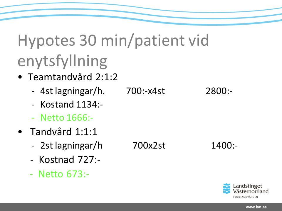 Hypotes 30 min/patient vid enytsfyllning