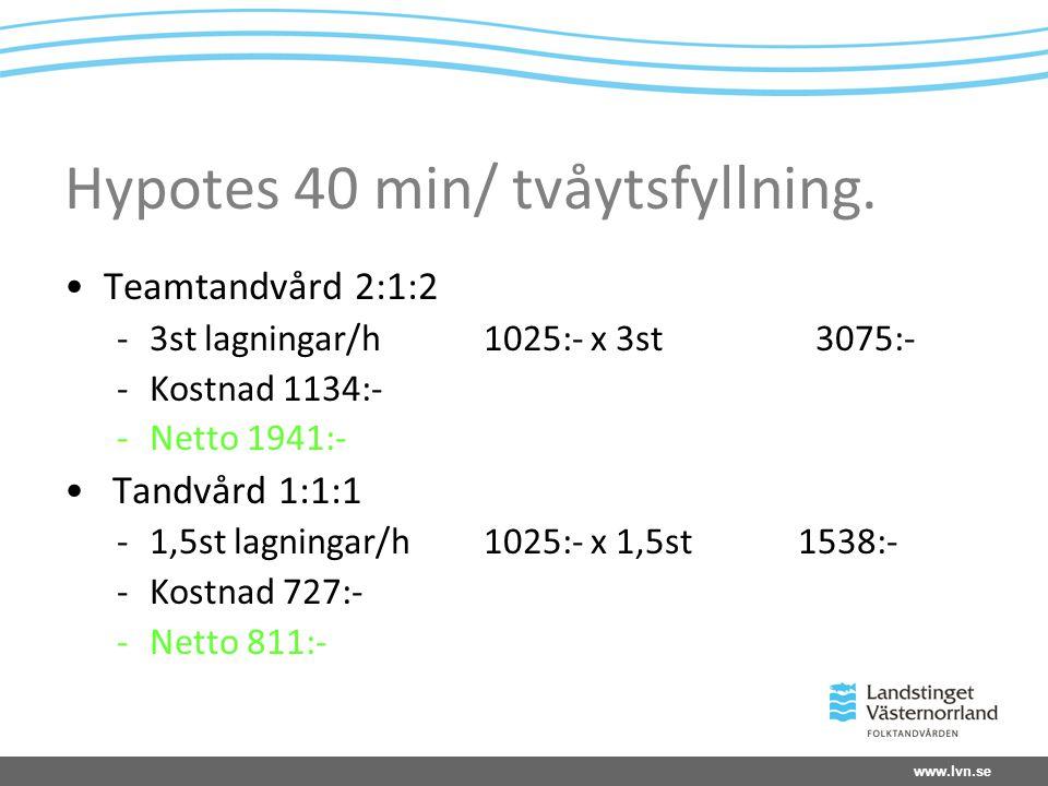 Hypotes 40 min/ tvåytsfyllning.