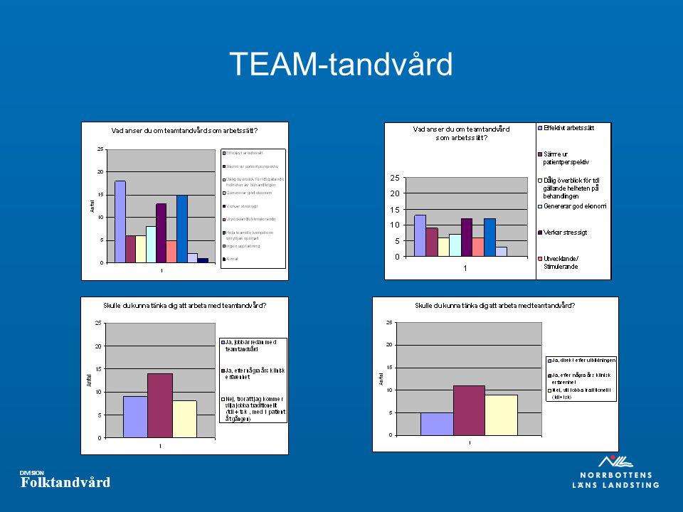 TEAM-tandvård Hela teamets kompetens(blå) + Ingen uppfattning( ljus lila) har fallit bort ur stud. staplarna på studenternas Vad anser….
