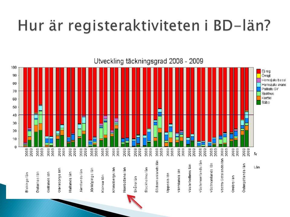 Hur är registeraktiviteten i BD-län