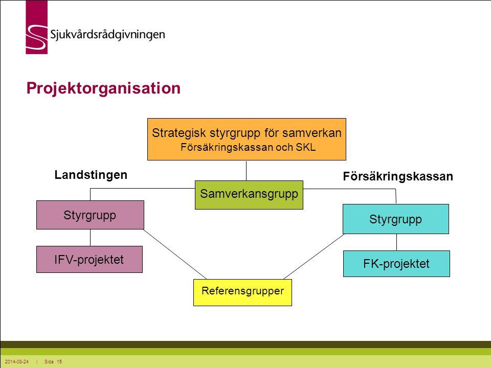Projektorganisation Strategisk styrgrupp för samverkan Landstingen