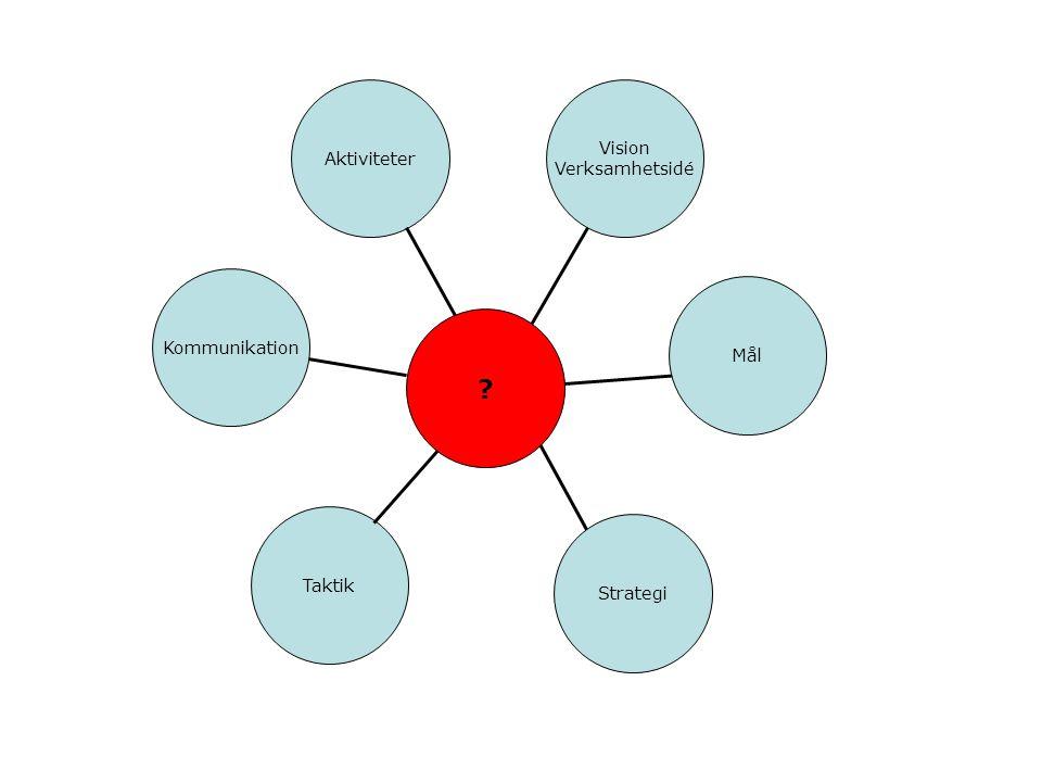 Aktiviteter Vision Verksamhetsidé Kommunikation Mål Taktik Strategi