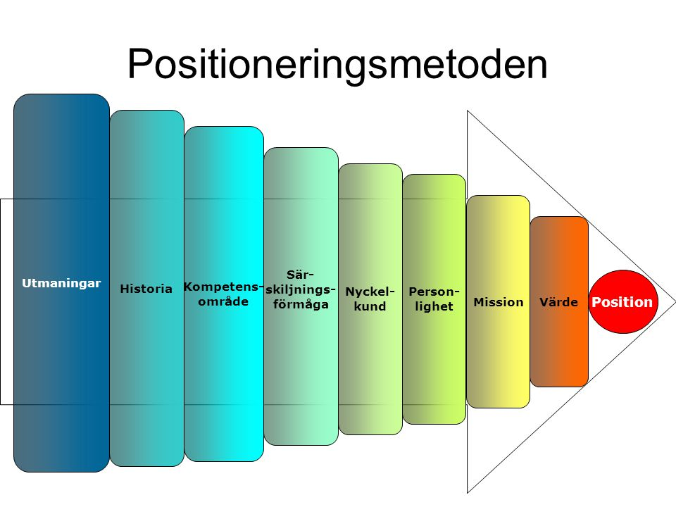 Positioneringsmetoden