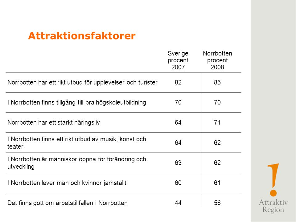 Attraktionsfaktorer Sverige procent 2007 Norrbotten 2008